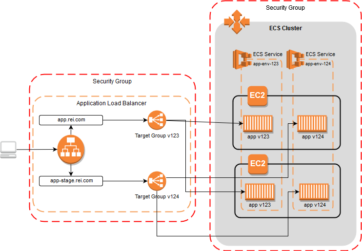 Deploying Microservices To Amazon Ecs | REI Co-op Engineering